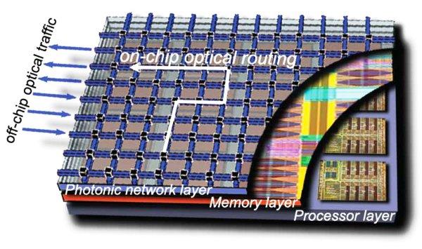 ibm联合3m公司研发3d集成电路